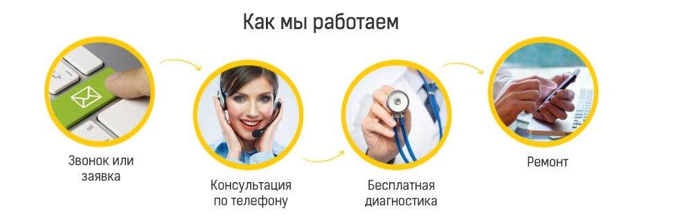 kak_rabotaet_nasha_komputernaya_pomosh_0